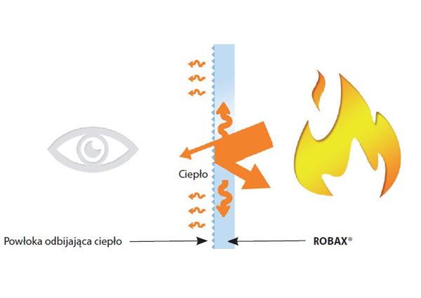 ROBAX® Energy Plus Szkło Kominkowe tak zwane Samoczyszczące